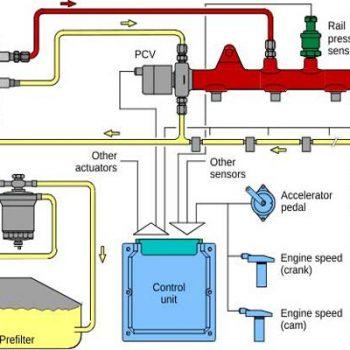 معرفی سیستم سوخت دیزل ژنراتور